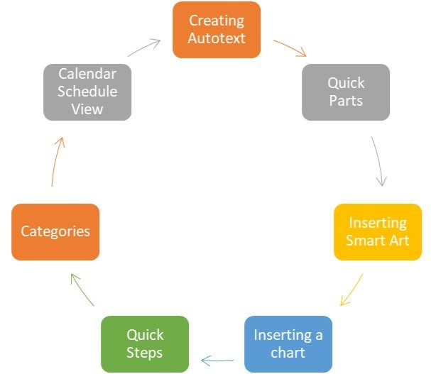 Outlook Features Smart Art Diagram