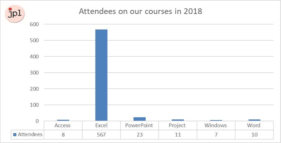 Excel training providers - attendees on module courses in 2018 chart