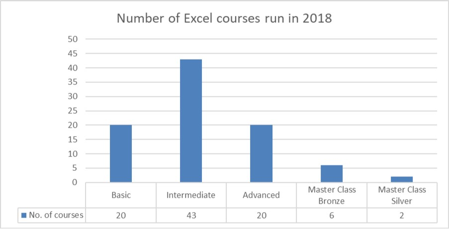 Excel training providers - attendees for each level of Excel course chart