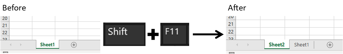 Holding down Shift key and pressing F11 produces a blank new worksheet